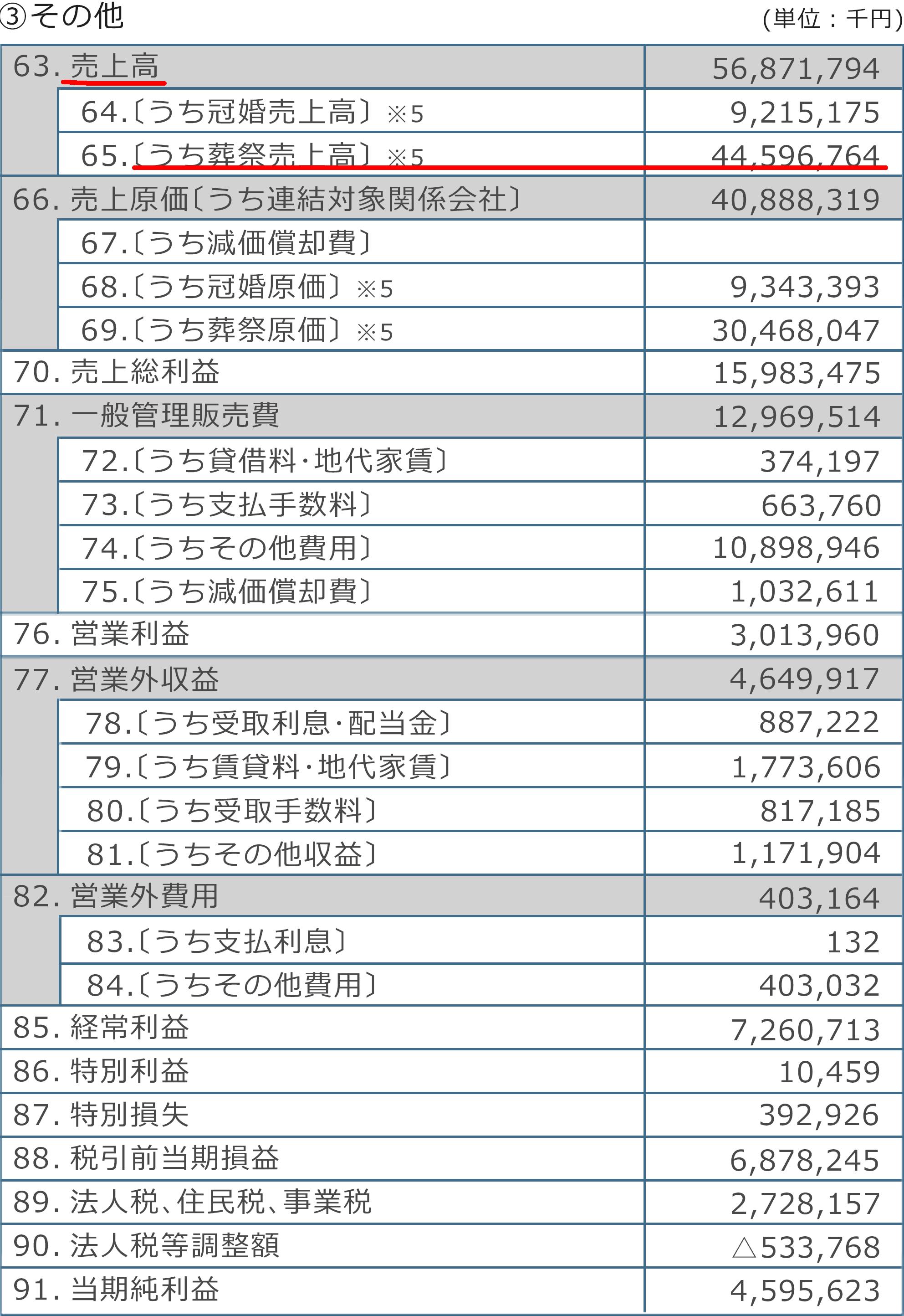 ベルコの財産及び収支報告書のその他(2019年3月)