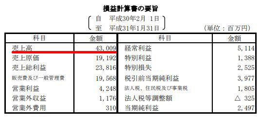 典礼会館(日本セレモニー)の売上高(2019年1月期)